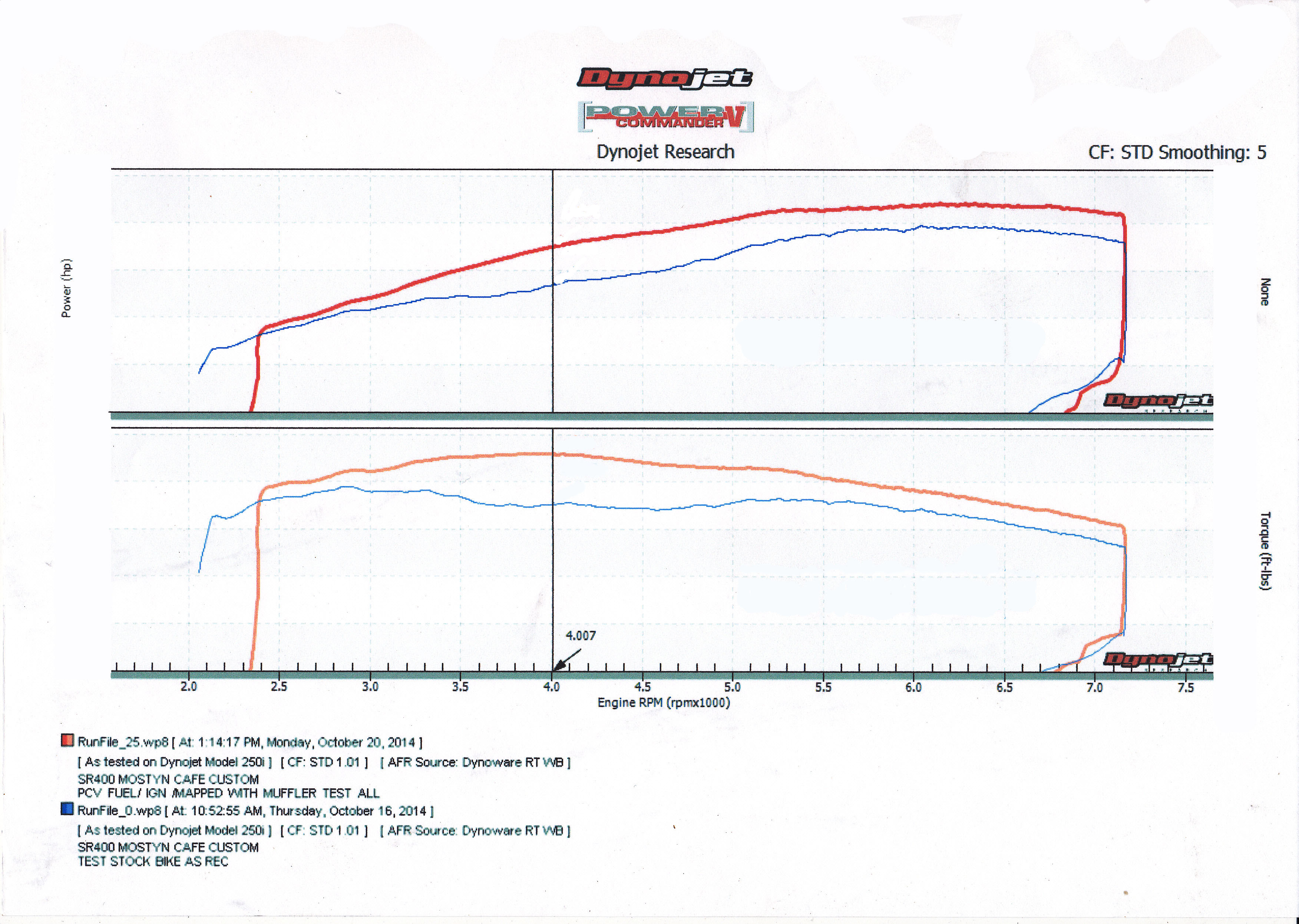 Stage 4 Sr400 Kit Mostyn Custom Motorcycles Wiring Diagrams Yamaha Sr 500 Dyno Run No Numbers